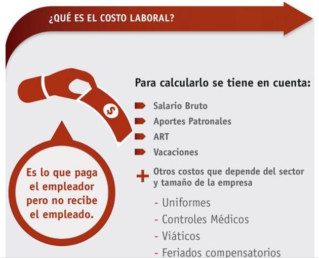 costo laboral argentina